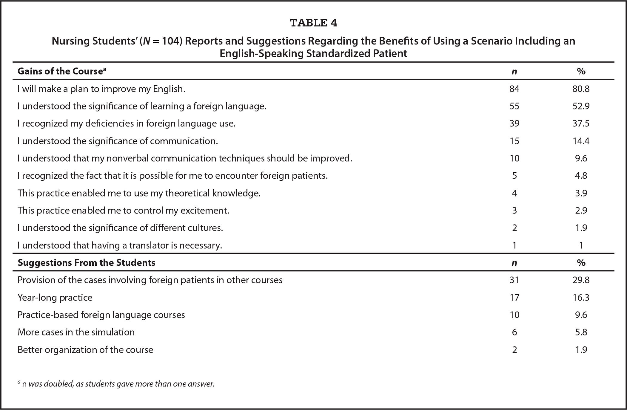 Nursing Students' (N = 104) Reports and Suggestions Regarding the Benefits of Using a Scenario Including an English-Speaking Standardized Patient