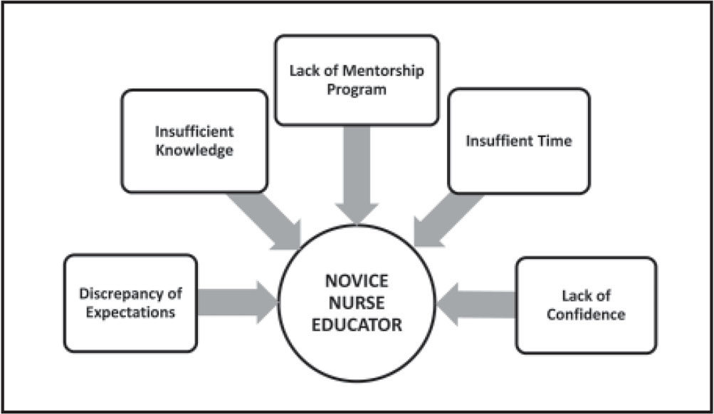 Barriers to the development of novice nurse educator competence.