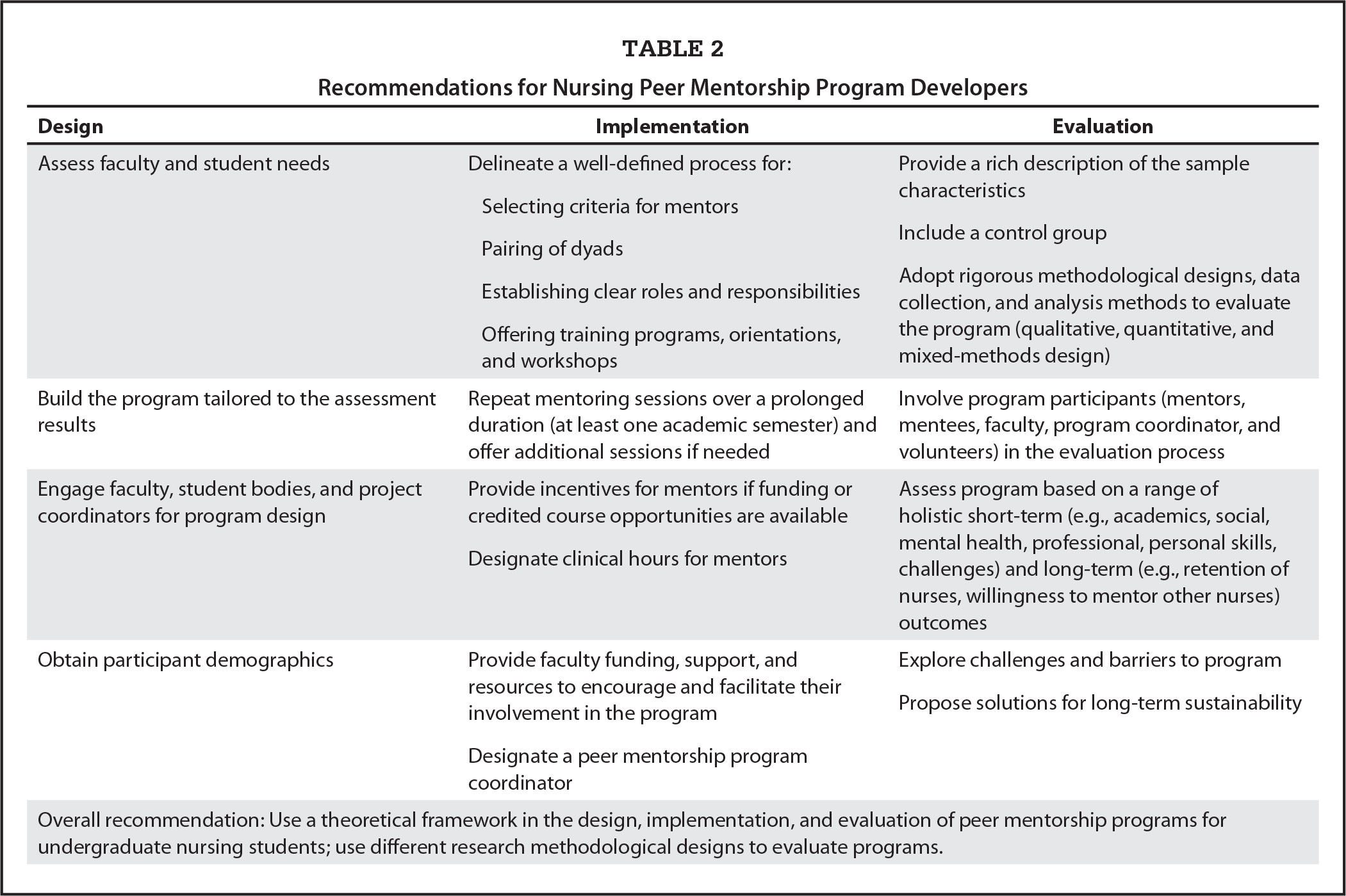 developing a mentor program for nurses Twelve tips for developing effective mentors benefit from institutional staff development programs on mentoring skills such programs could highlight the key.