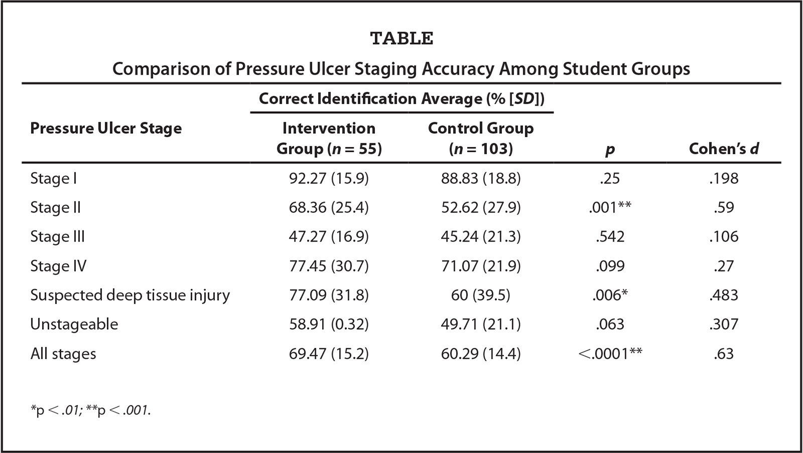 Comparison of Pressure Ulcer Staging Accuracy Among Student Groups