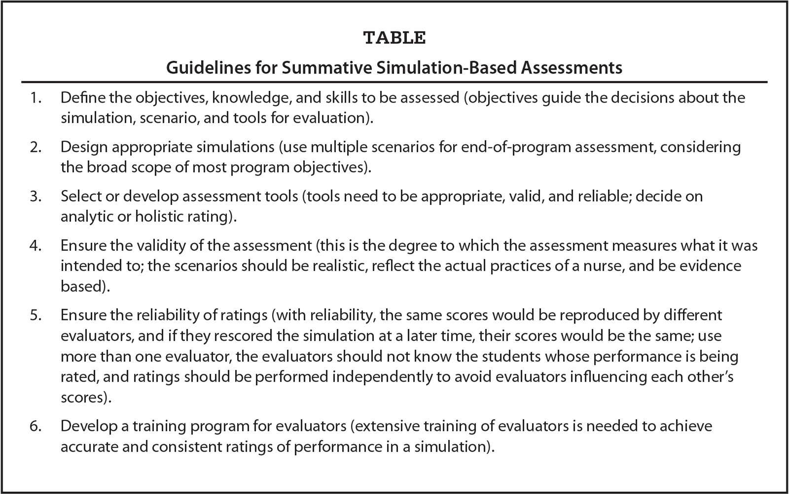 Guidelines for Summative Simulation-Based Assessments