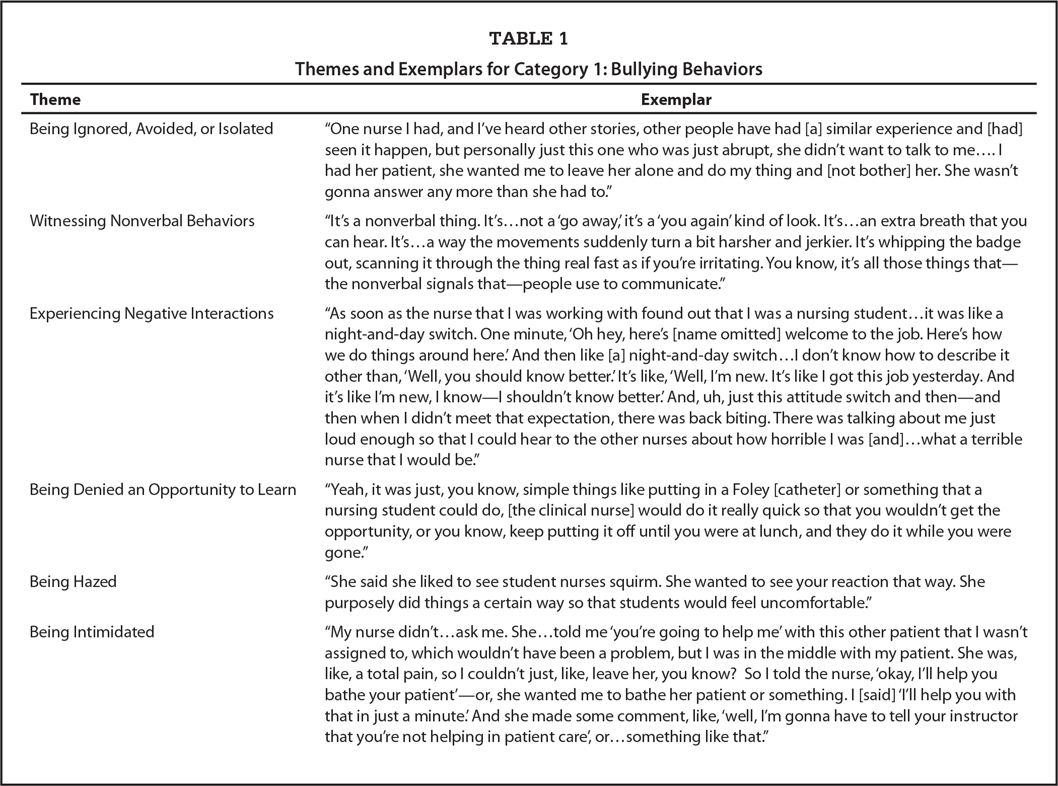 Themes and Exemplars for Category 1: Bullying Behaviors