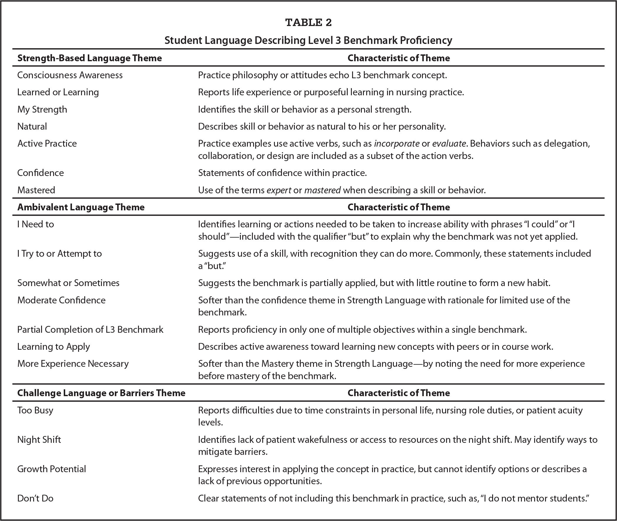 Student Language Describing Level 3 Benchmark Proficiency