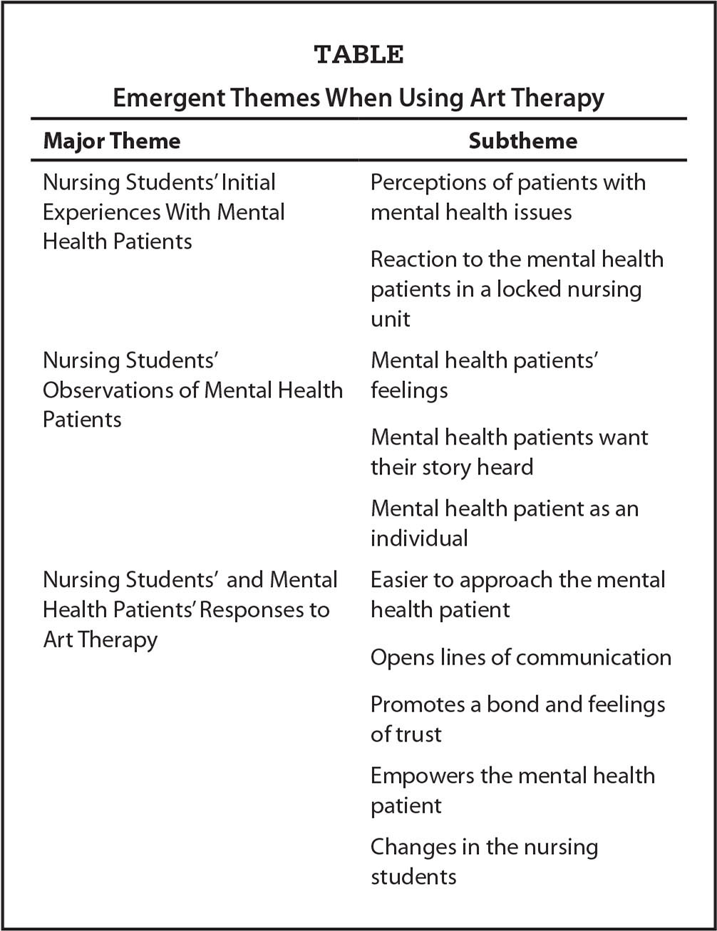 """the history and perception of mental health nursing Also we utilized focal measures assessing attitudes of healthcare providers   them in relation to their history of mental illness), """"anticipation of rejection"""" ( whether a person expects  journal of nursing measurement, 20(1), 47-58  pinel."""