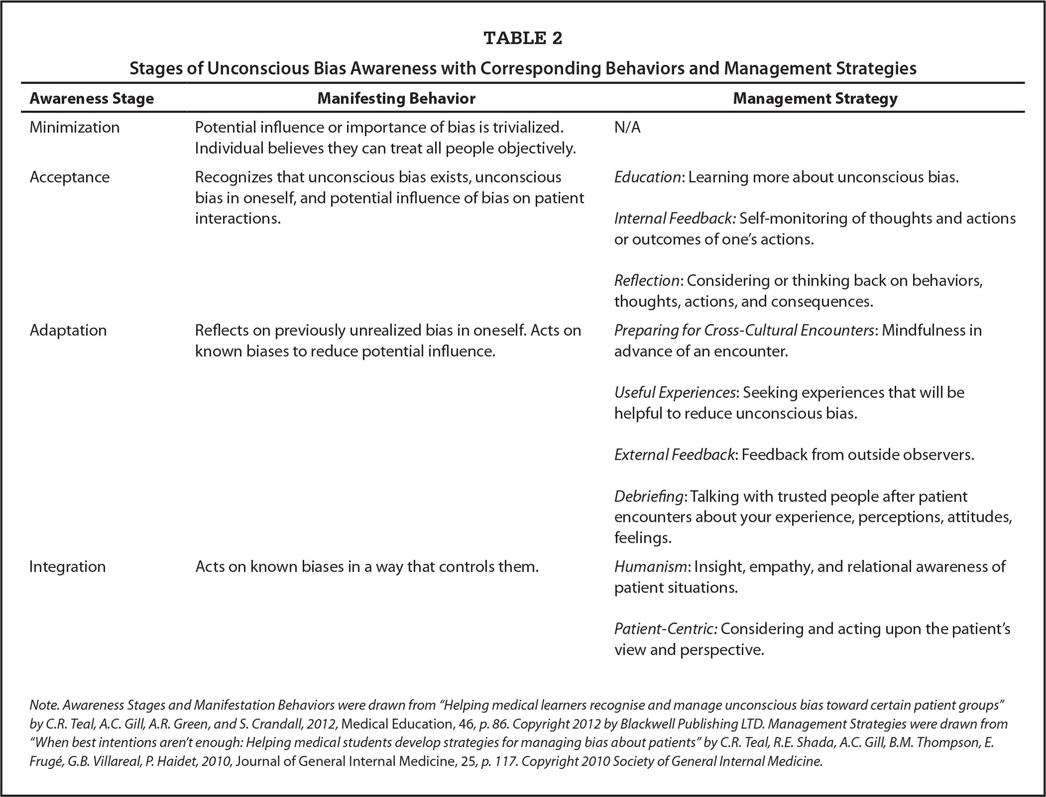 Stages of Unconscious Bias Awareness with Corresponding Behaviors and Management Strategies