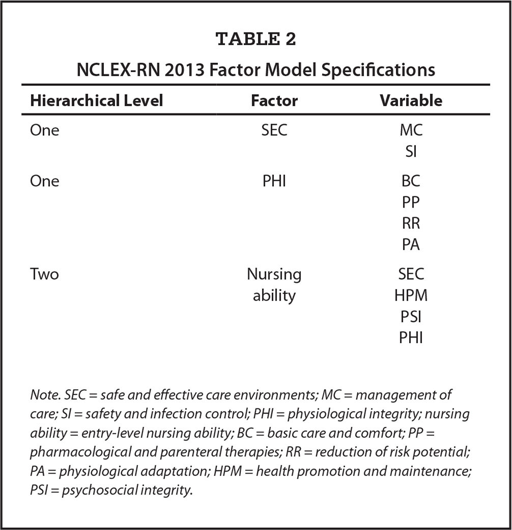 NCLEX-RN 2013 Factor Model Specifications