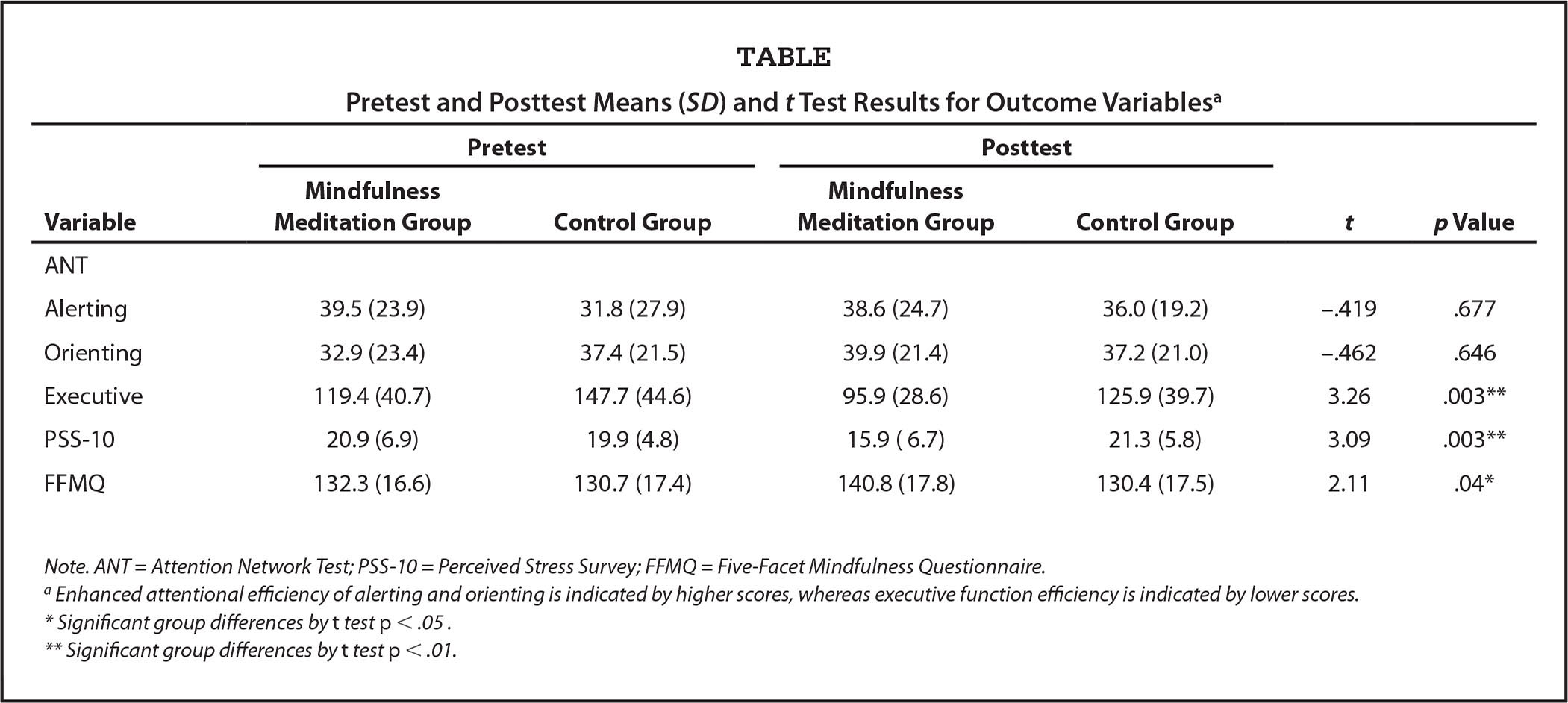 Pretest and Posttest Means (SD) and t Test Results for Outcome Variablesa