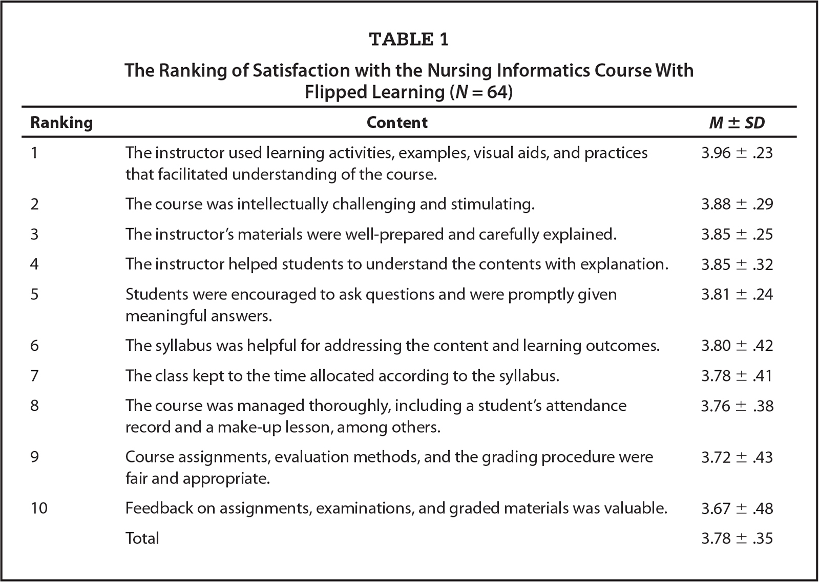 The Ranking of Satisfaction with the Nursing Informatics Course With Flipped Learning (N = 64)