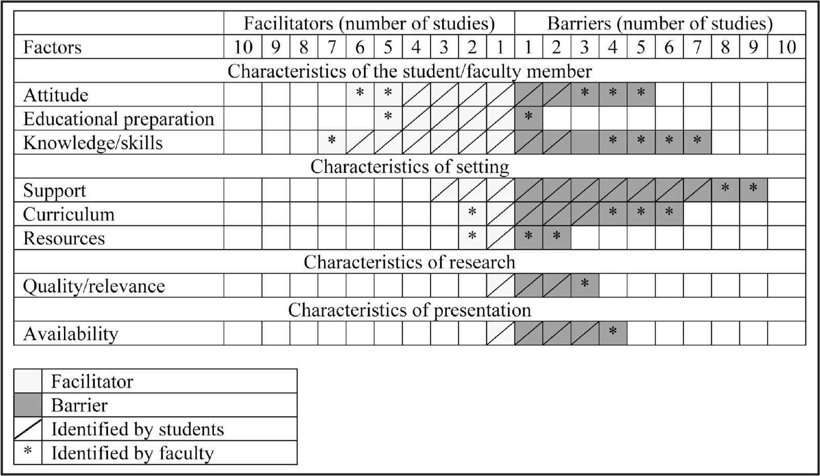 Number of studies in which barriers and facilitators to the use of evidence in clinical education have been identified.
