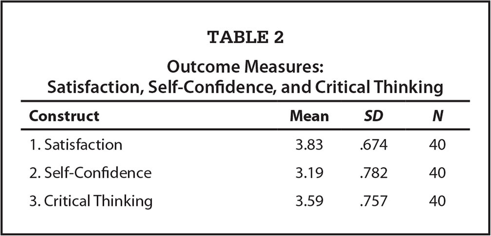 Outcome Measures: Satisfaction, Self-Confidence, and Critical Thinking