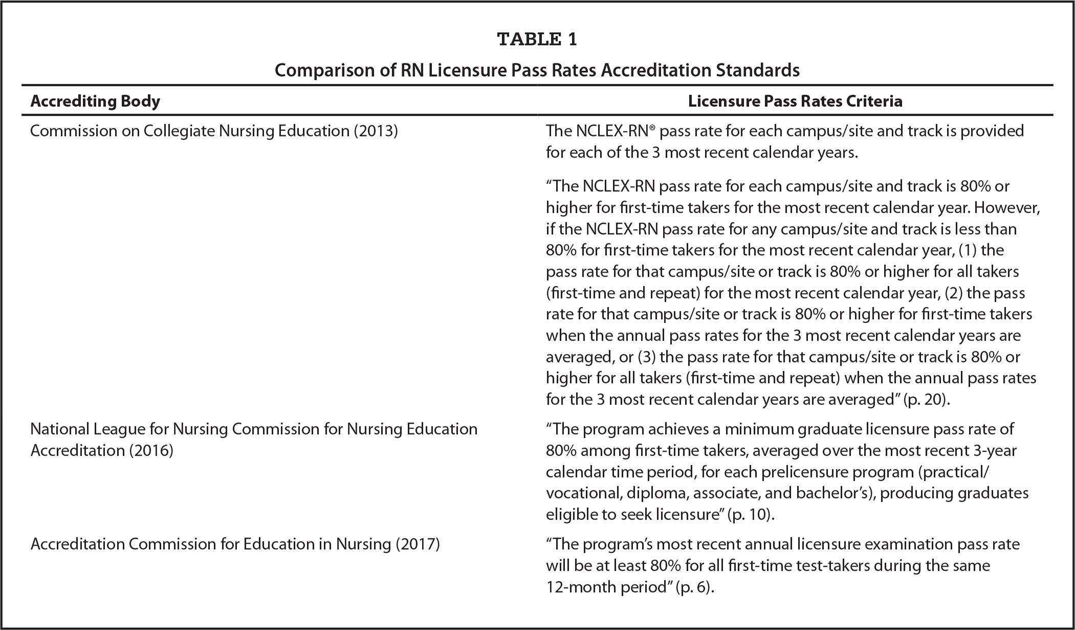 Comparison of RN Licensure Pass Rates Accreditation Standards