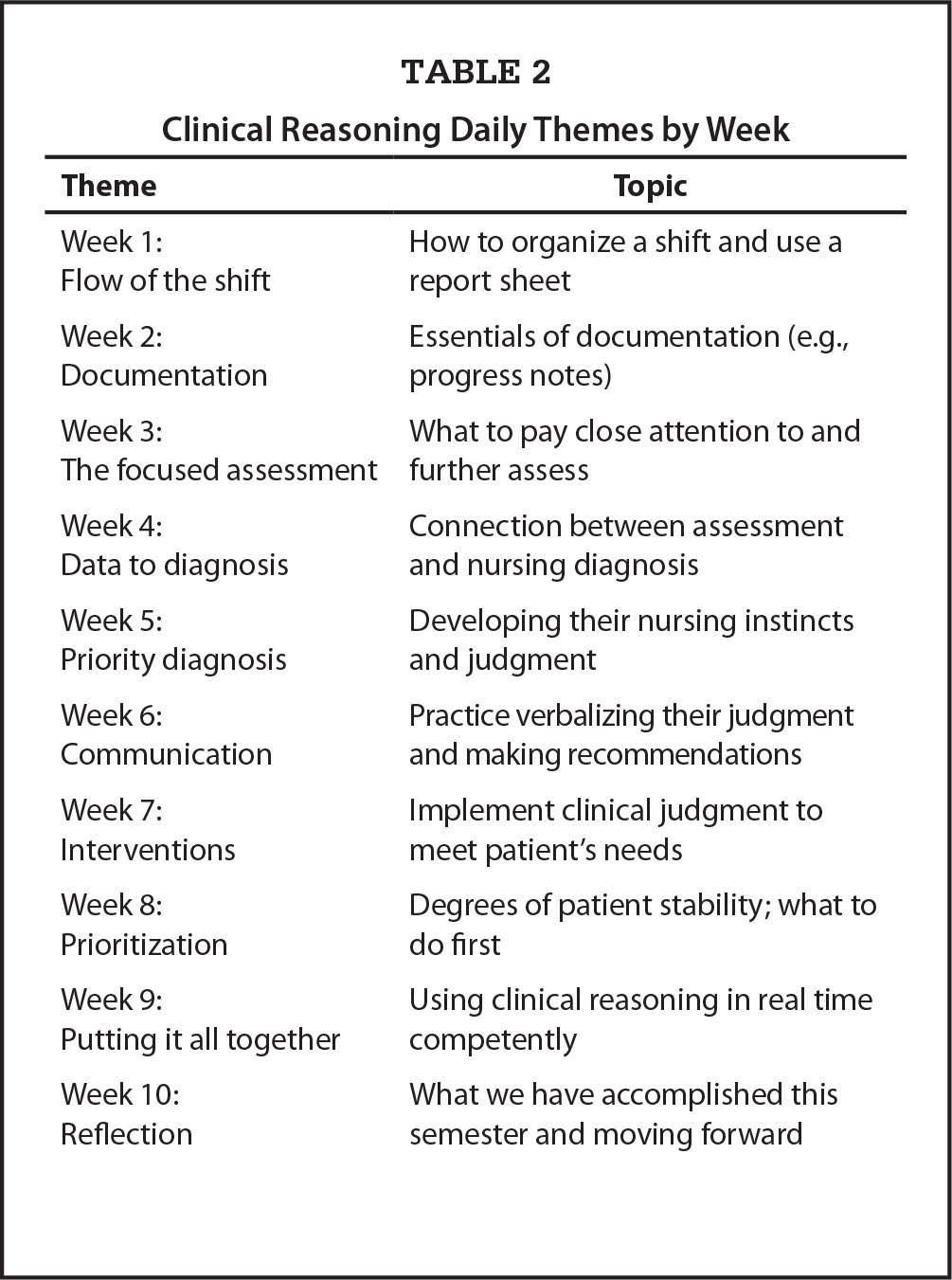 Clinical Reasoning Daily Themes by Week