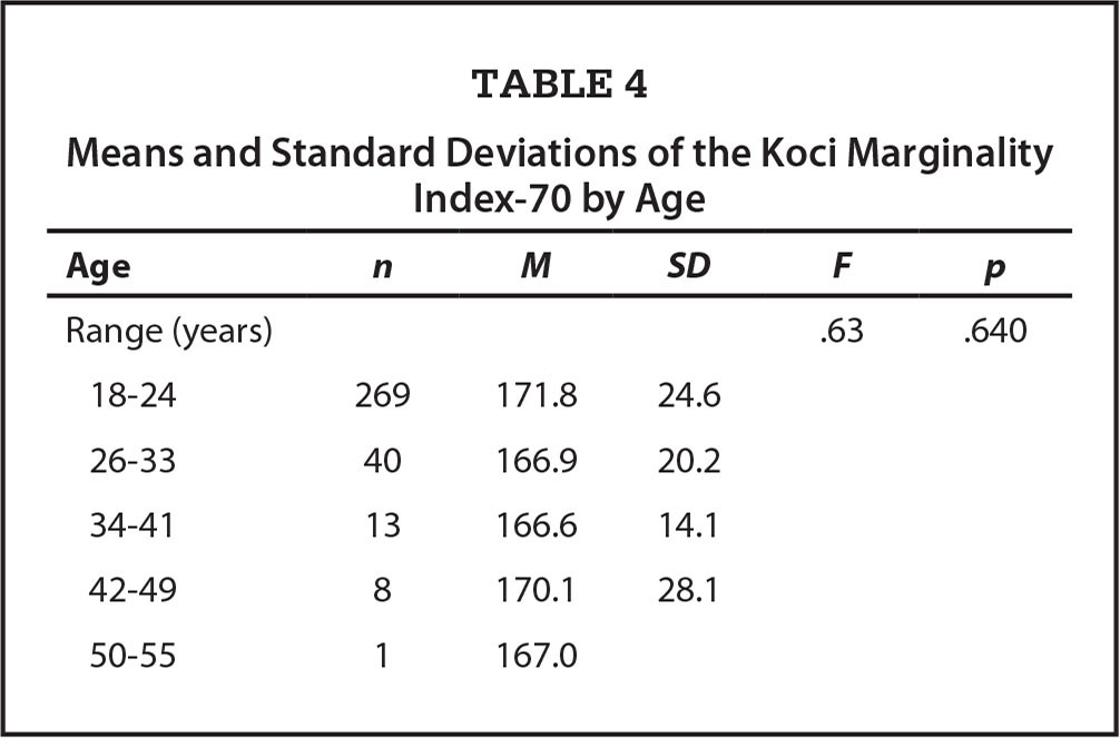 Means and Standard Deviations of the Koci Marginality Index-70 by Age