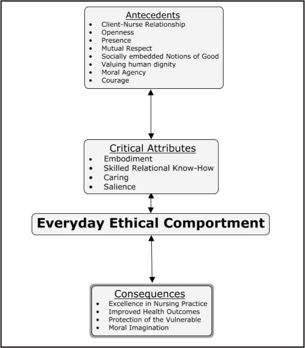 Visual representation of conceptualized everyday ethical comportment.