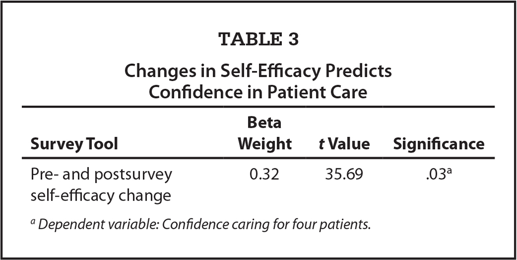 Changes in Self-Efficacy Predicts Confidence in Patient Care