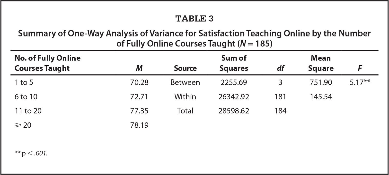 Summary of One-Way Analysis of Variance for Satisfaction Teaching Online by the Number of Fully Online Courses Taught (N = 185)