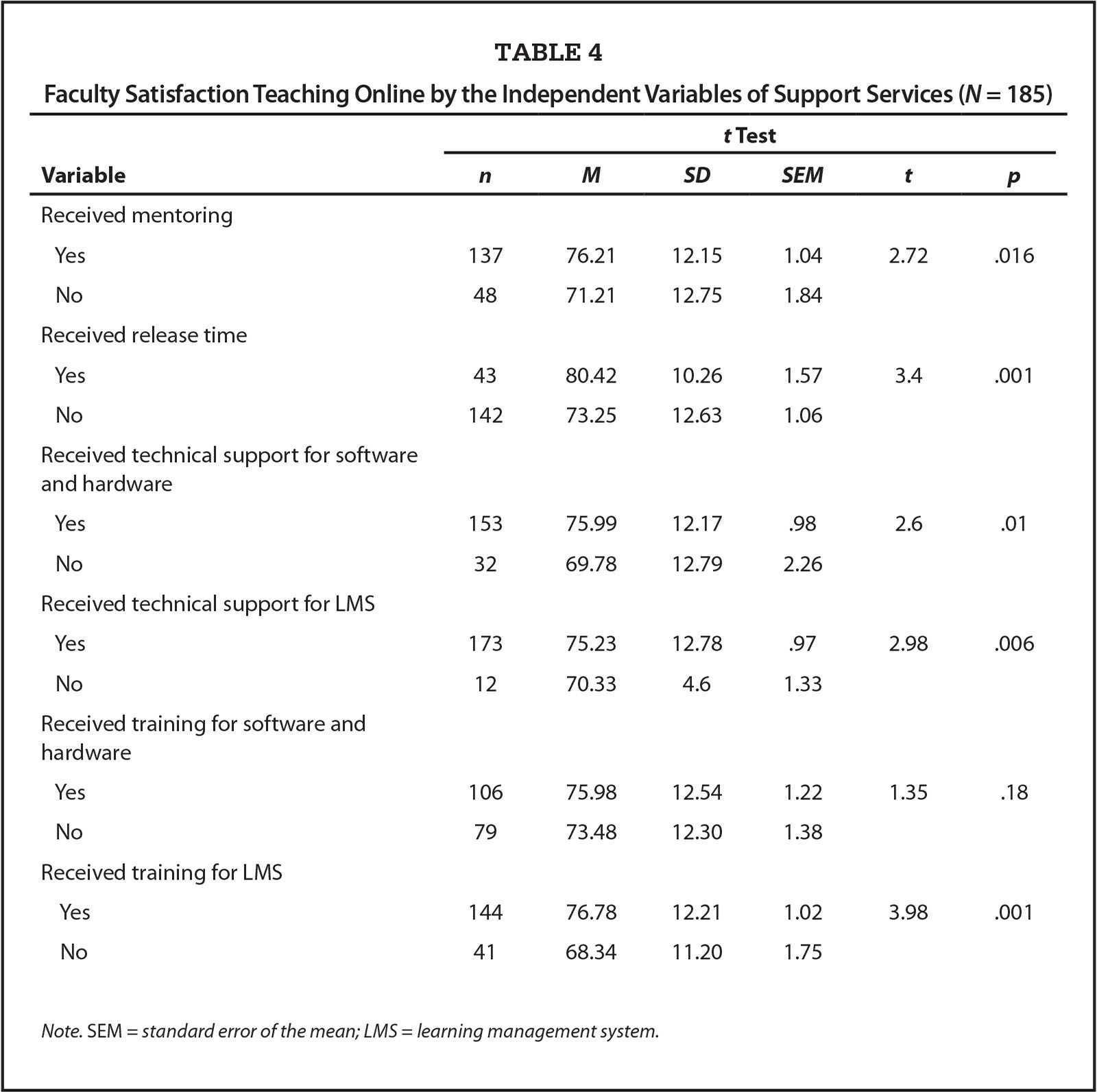 Faculty Satisfaction Teaching Online by the Independent Variables of Support Services (N = 185)