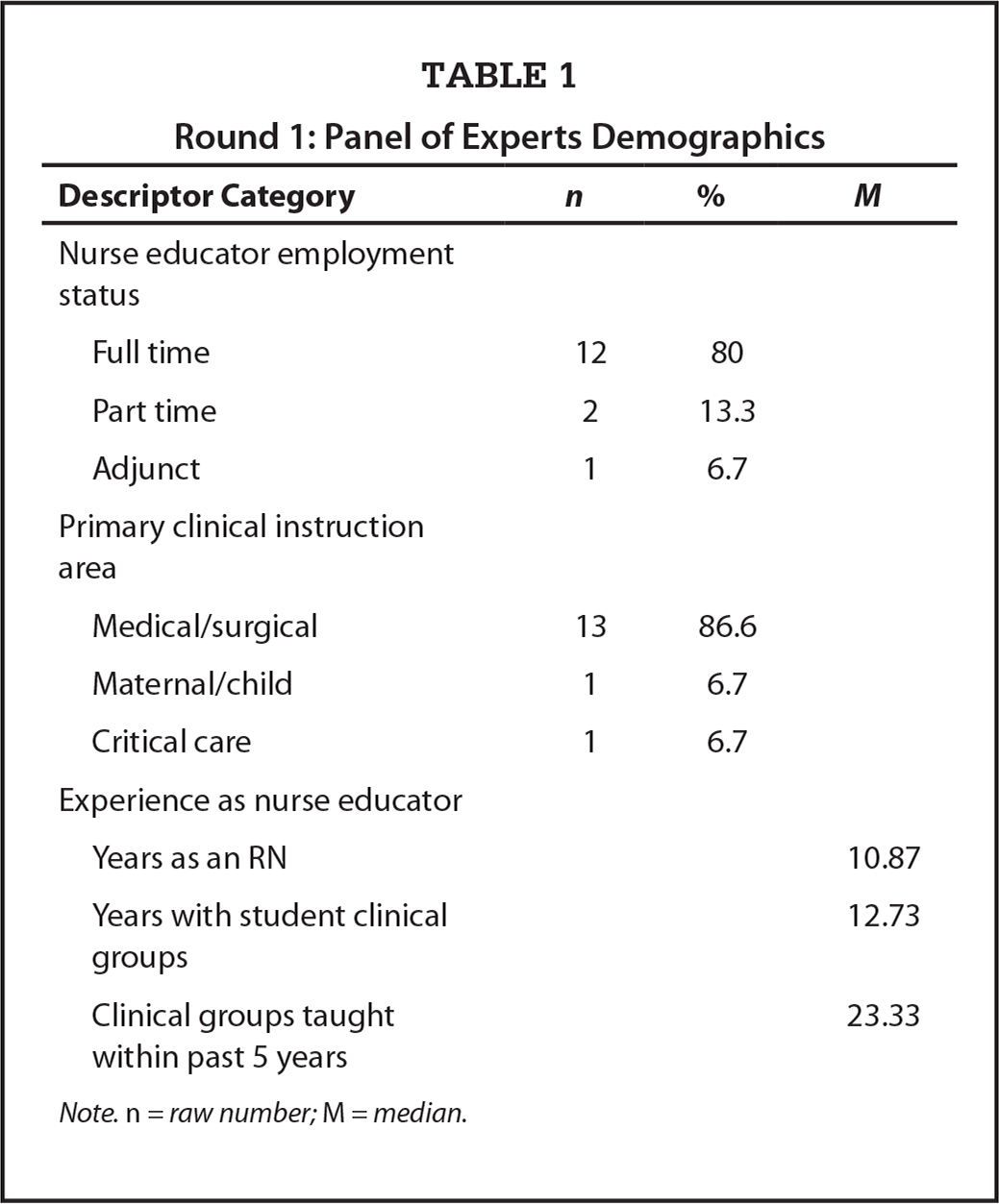 Round 1: Panel of Experts Demographics