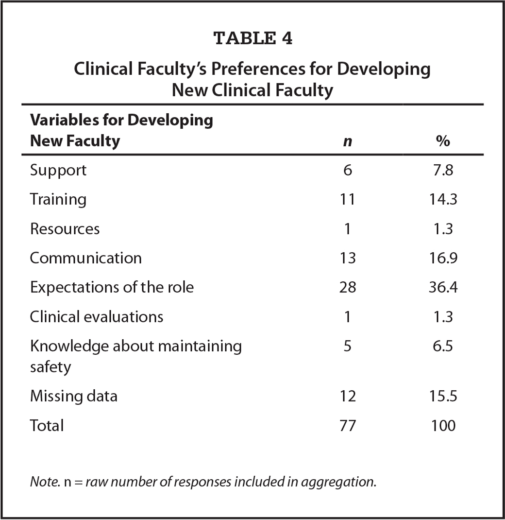 Clinical Faculty's Preferences for Developing New Clinical Faculty