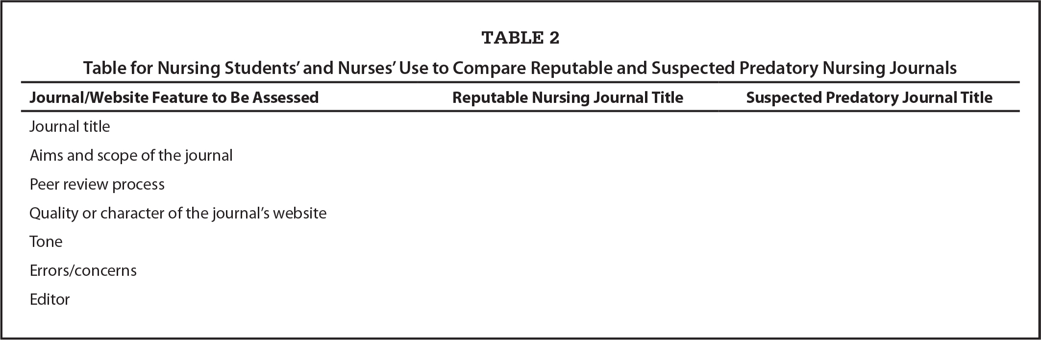 Table for Nursing Students' and Nurses' Use to Compare Reputable and Suspected Predatory Nursing Journals