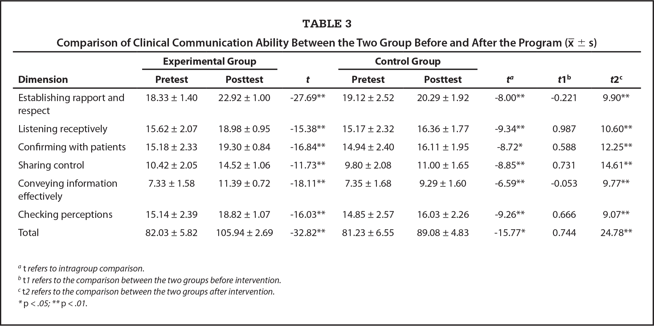 Comparison of Clinical Communication Ability Between the Two Group Before and After the Program (χ̄±s)