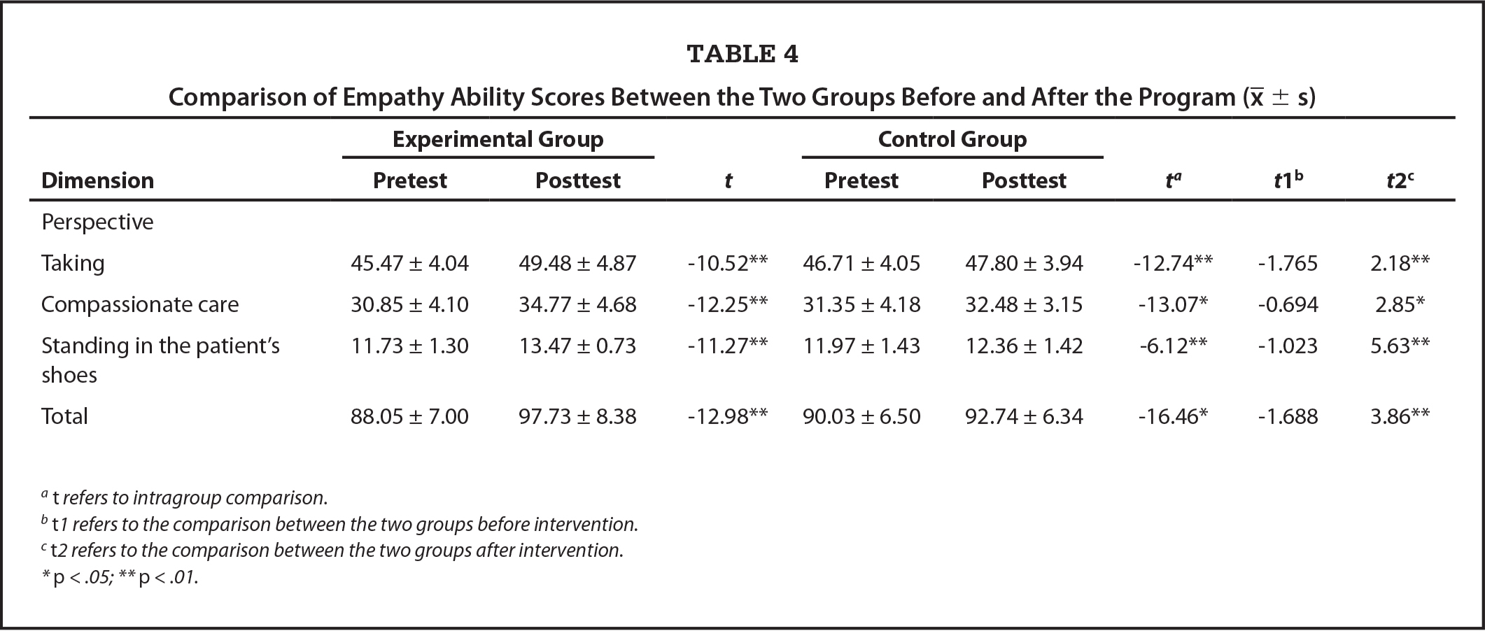 Comparison of Empathy Ability Scores Between the Two Groups Before and After the Program (χ̄±s)