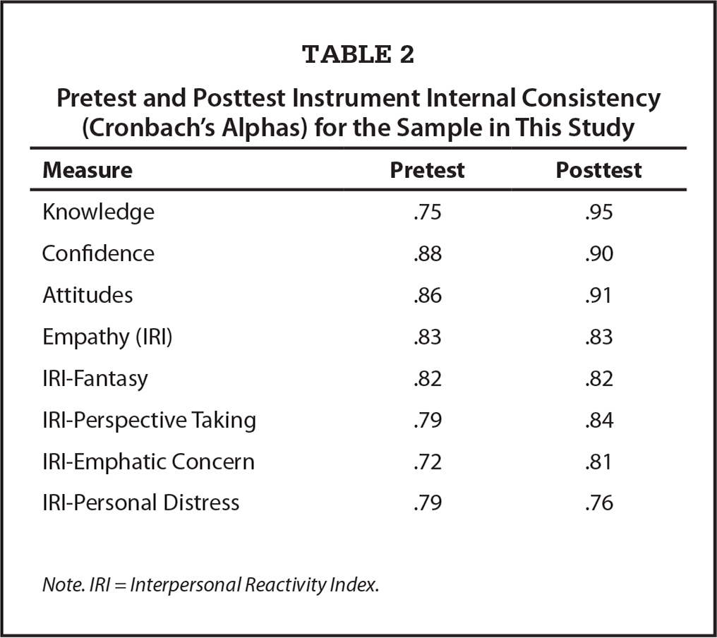 Pretest and Posttest Instrument Internal Consistency (Cronbach's Alphas) for the Sample in This Study