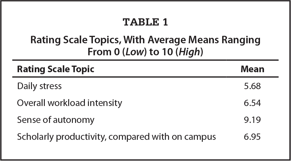 Rating Scale Topics, With Average Means Ranging From 0 (Low) to 10 (High)