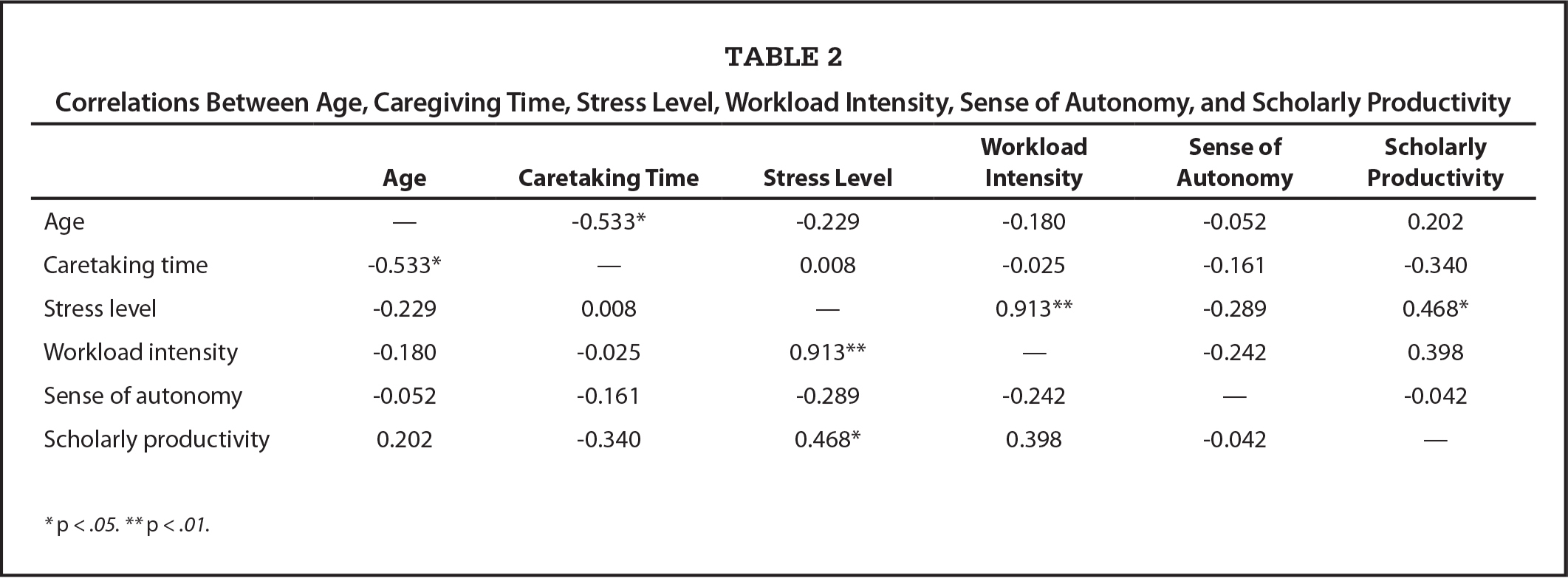 Correlations Between Age, Caregiving Time, Stress Level, Workload Intensity, Sense of Autonomy, and Scholarly Productivity