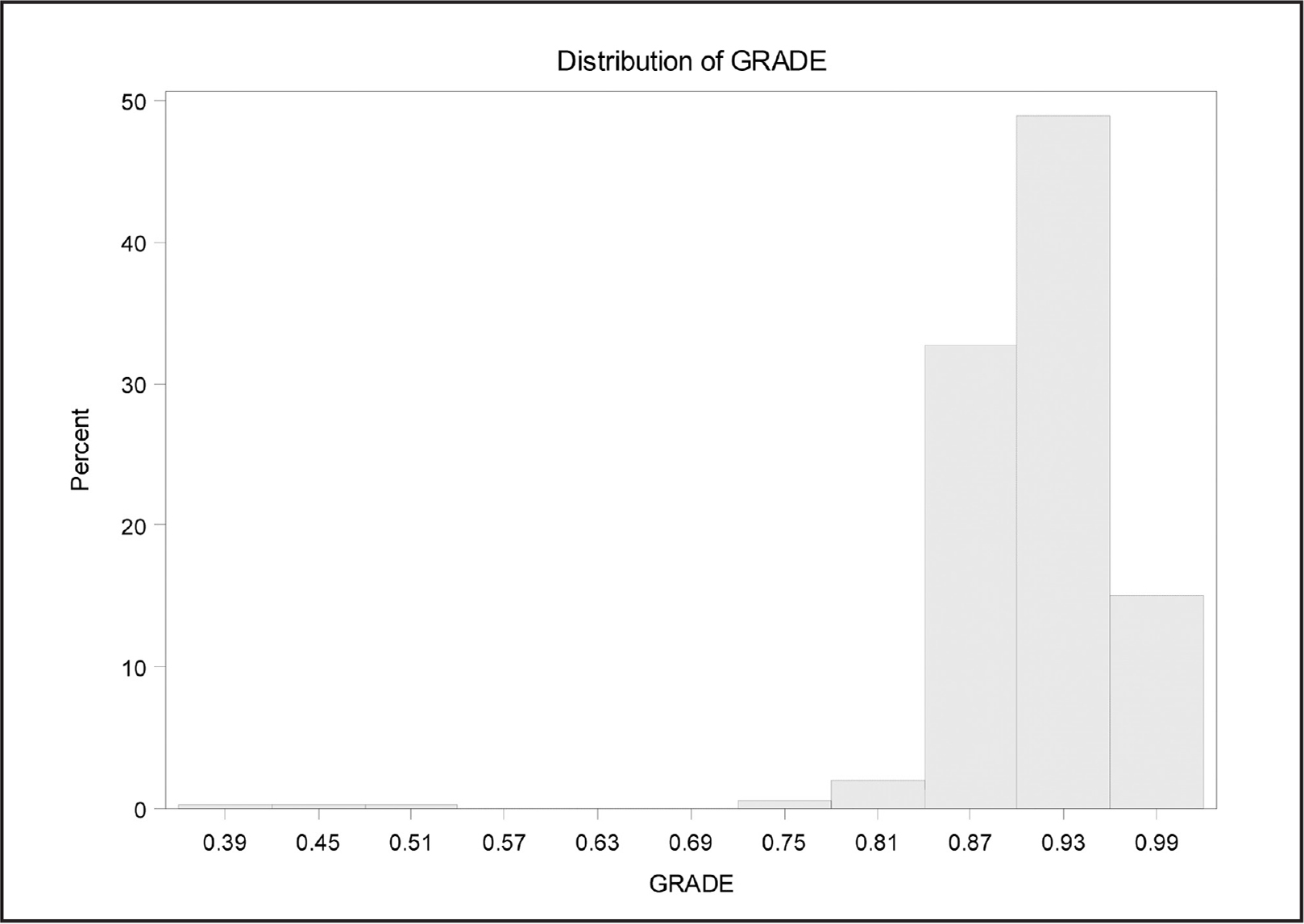 Histogram of distribution of the outcome variable of grade.