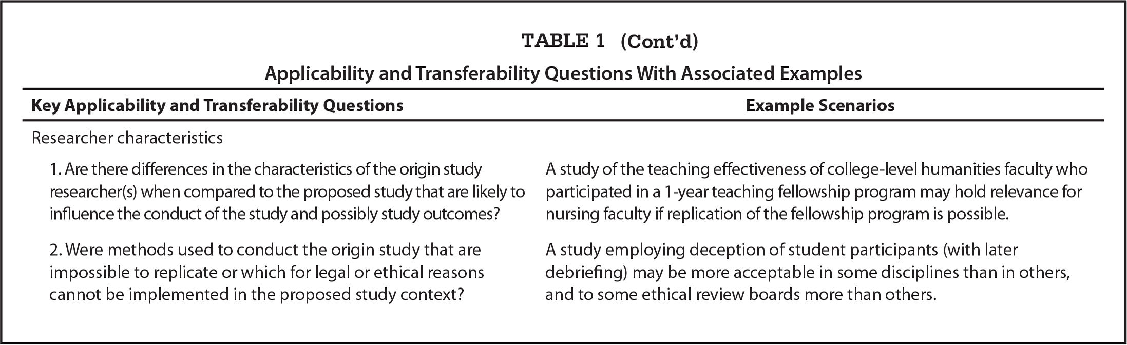 Applicability and Transferability Questions With Associated Examples