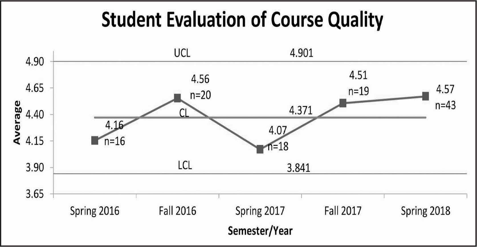 "Student evaluations (""Rate the quality of the course."") are reported on a 1 (poor) to 5 (excellent) scale. The course has a lecture and practicum, separately evaluated and shown as an average in the control chart. Response rates ranged from 47% to 65% (mean = 54%; SD = 8%) of all enrolled students. CL (central line) is the mean; UCL (upper control limit) and LCL (lower control limit) indicate that score variation is due to common cause and the process is in control."