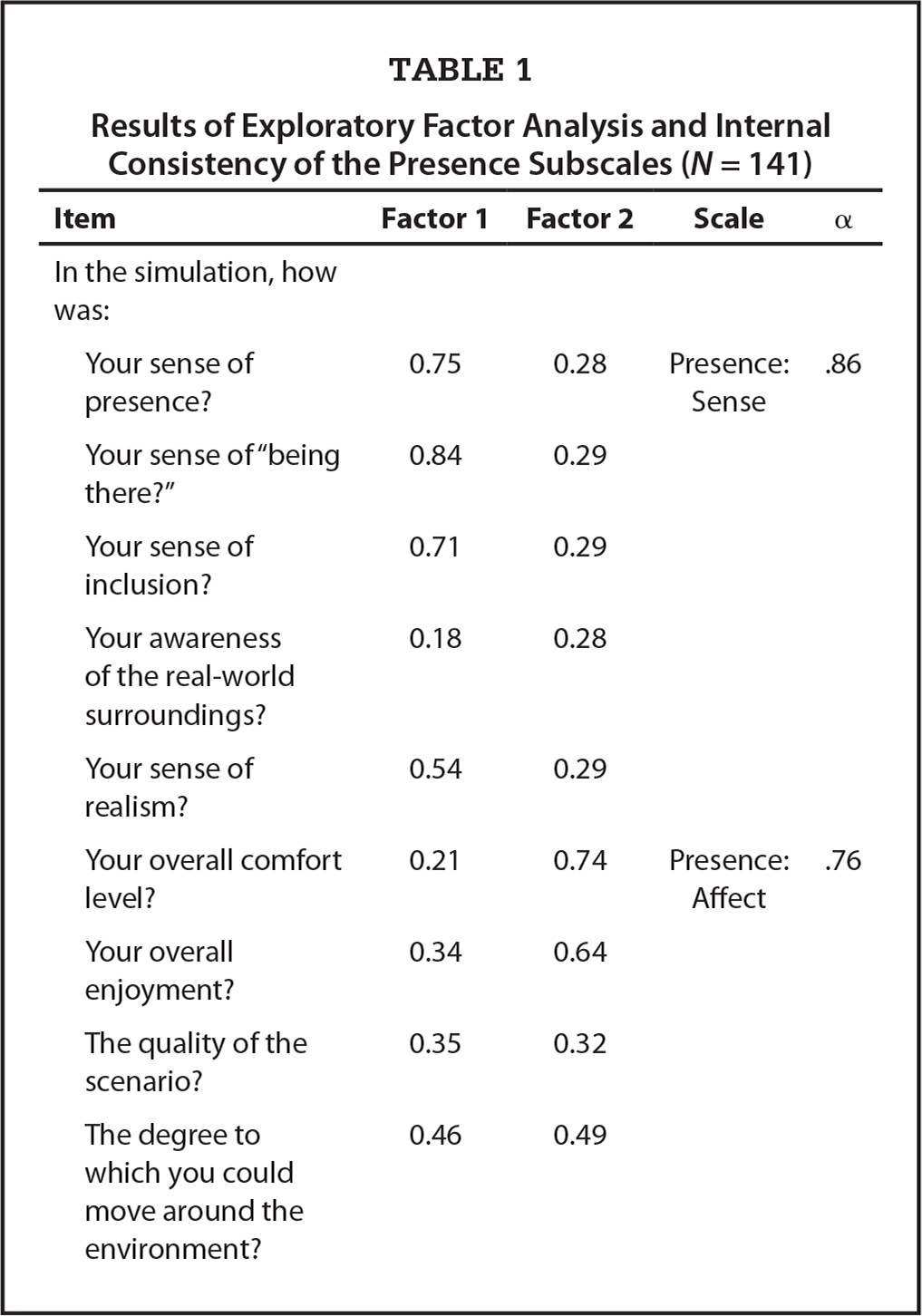 Results of Exploratory Factor Analysis and Internal Consistency of the Presence Subscales (N = 141)