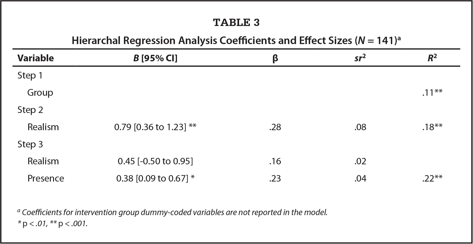 Hierarchal Regression Analysis Coefficients and Effect Sizes (N = 141)a