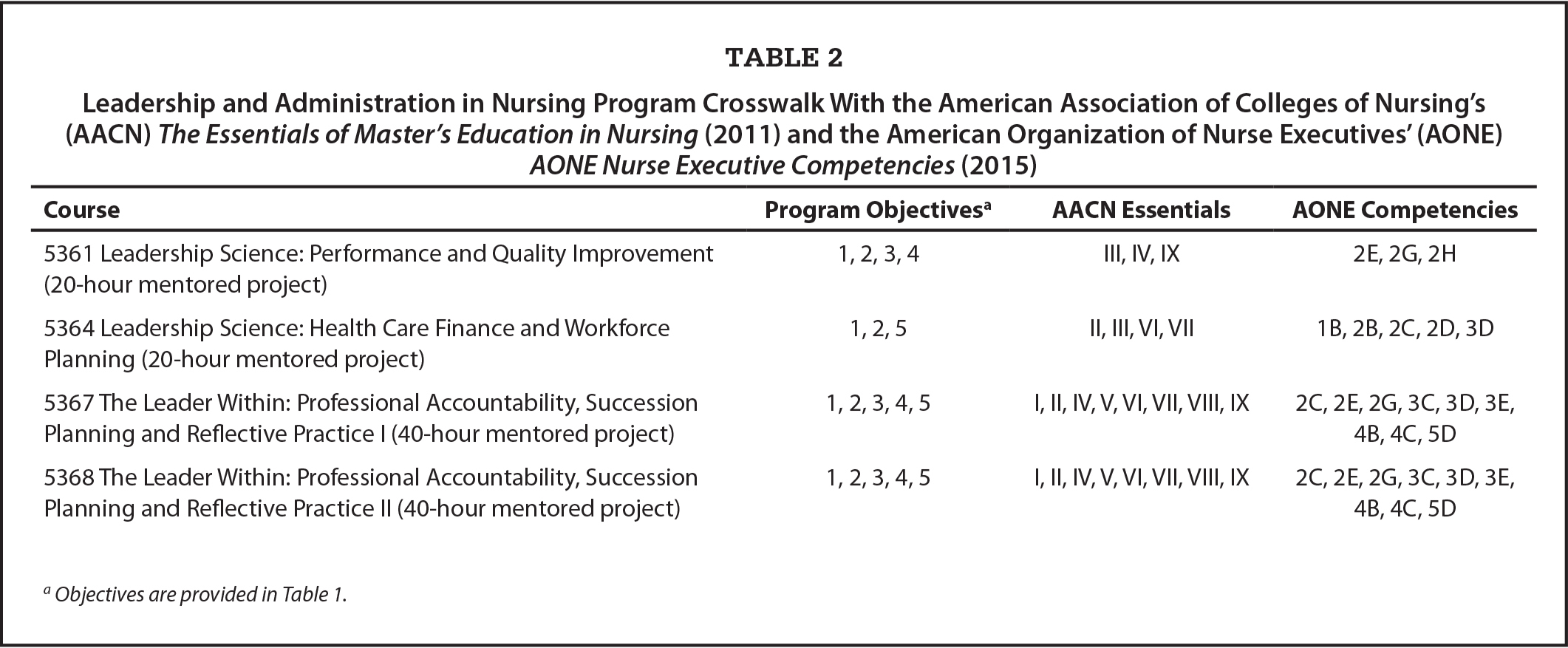 Leadership and Administration in Nursing Program Crosswalk With the American Association of Colleges of Nursing's (AACN) The Essentials of Master's Education in Nursing (2011) and the American Organization of Nurse Executives' (AONE) AONE Nurse Executive Competencies (2015)