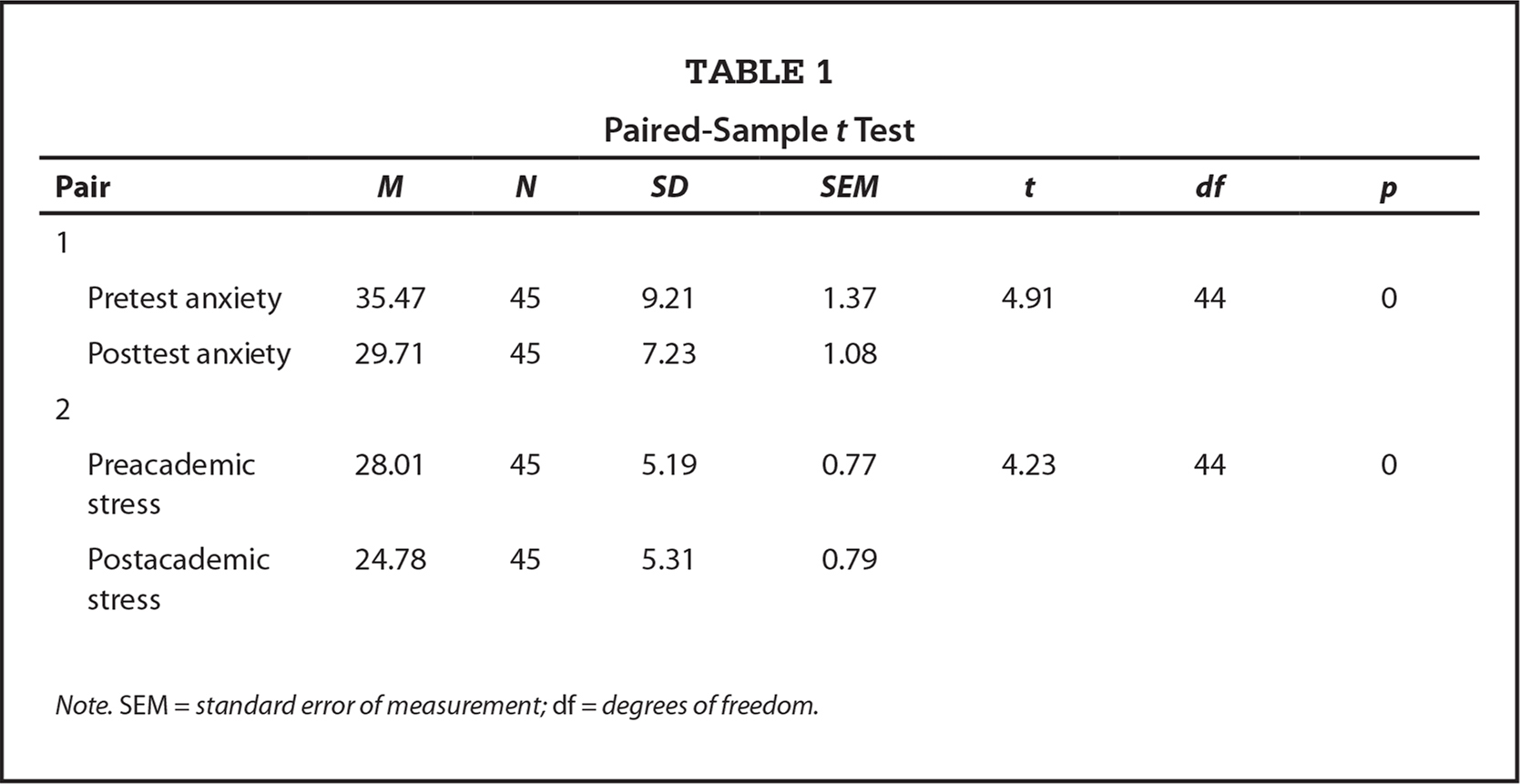 Paired-Sample t Test