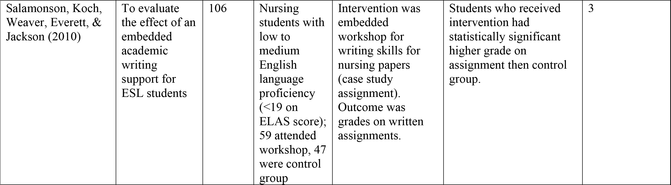 Summary of Articles Included in Literature Review