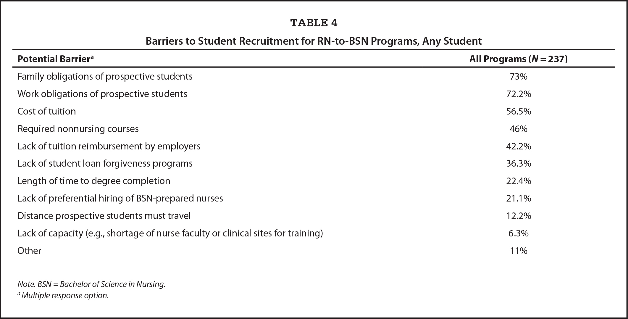 Barriers to Student Recruitment for RN-to-BSN Programs, Any Student