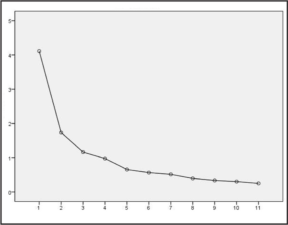The scree plot. Note. x-axis = component number; y-axis = eigenvalue.