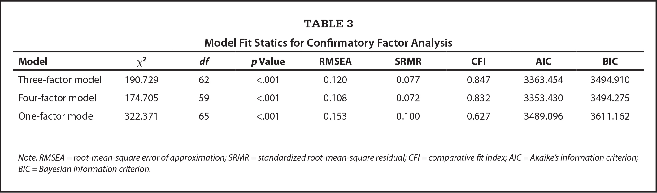 Model Fit Statics for Confirmatory Factor Analysis