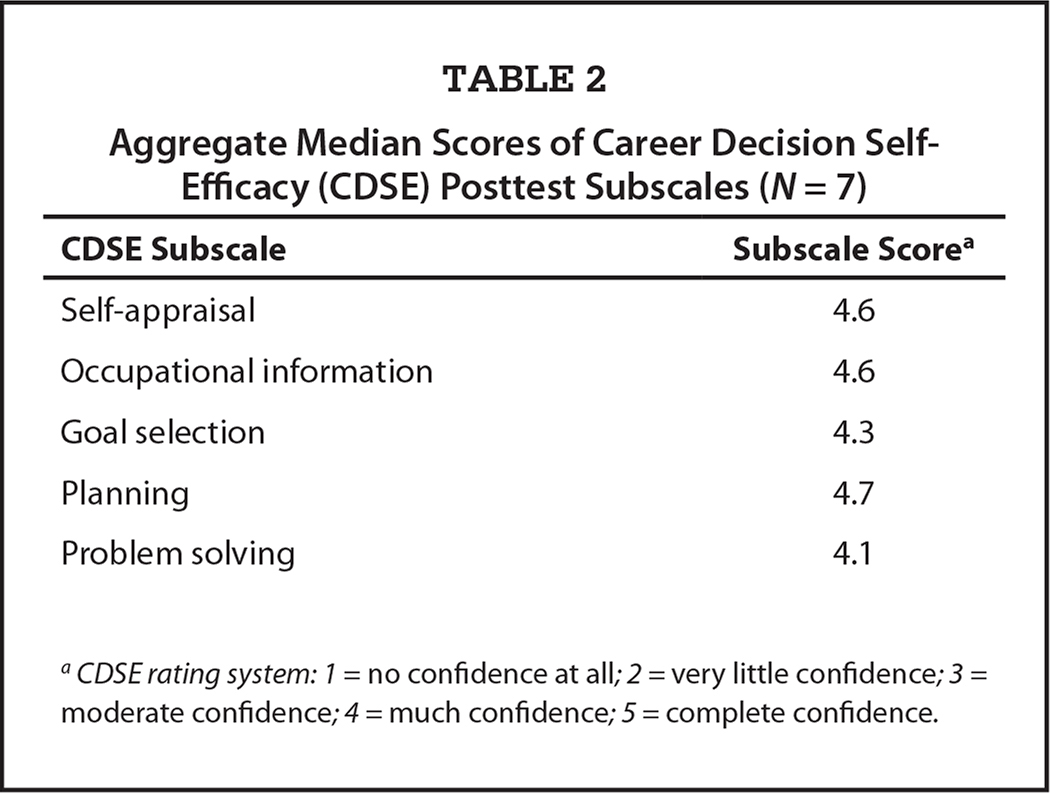 Aggregate Median Scores of Career Decision Self-Efficacy (CDSE) Posttest Subscales (N = 7)
