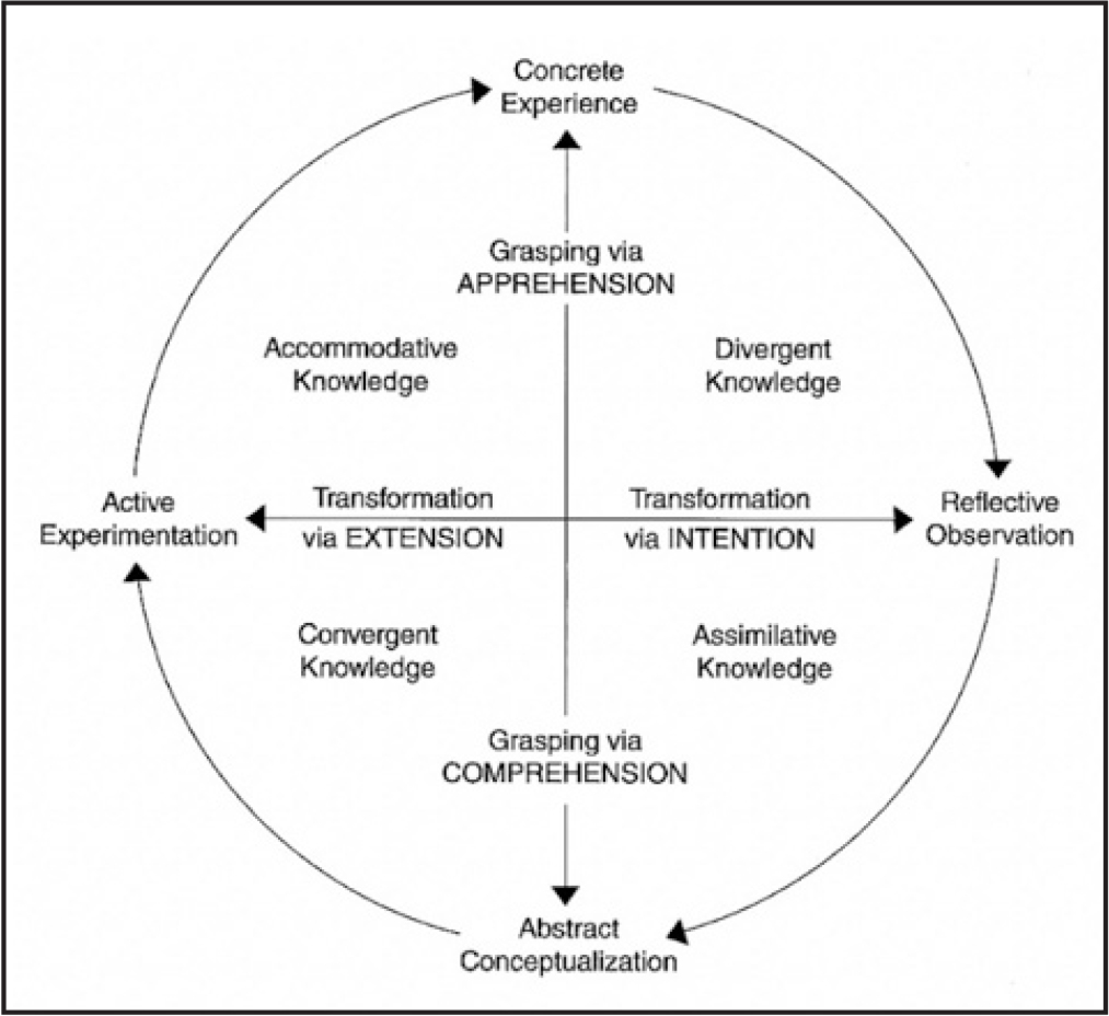 Structural dimensions underlying the process of experiential learning and the resulting basic knowledge forms. From Experiential Learning: Experience as the Source of Learning and Development (2nd ed.), by D.A. Kolb, 2015, New York, NY: Pearson Education, Inc. Copyright 2015 by Pearson Education, Inc. Reprinted with permission.