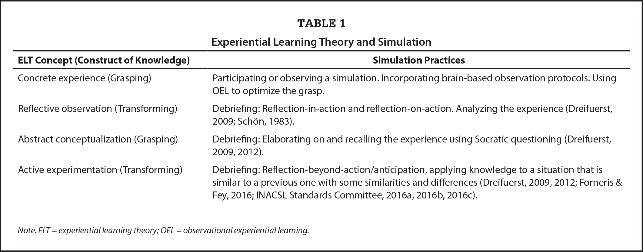 Experiential Learning Theory and Simulation