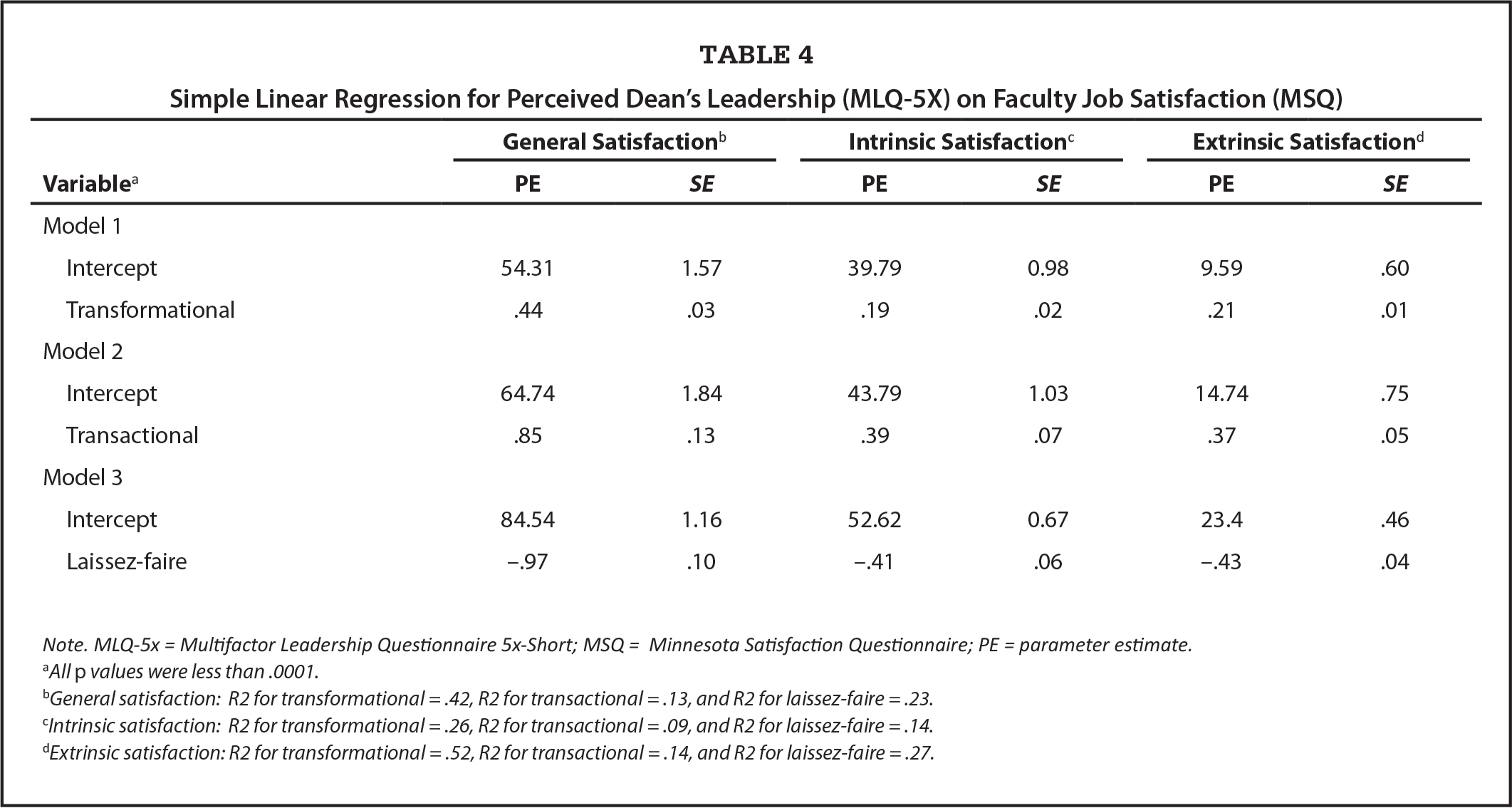 Simple Linear Regression for Perceived Dean's Leadership (MLQ-5X) on Faculty Job Satisfaction (MSQ)