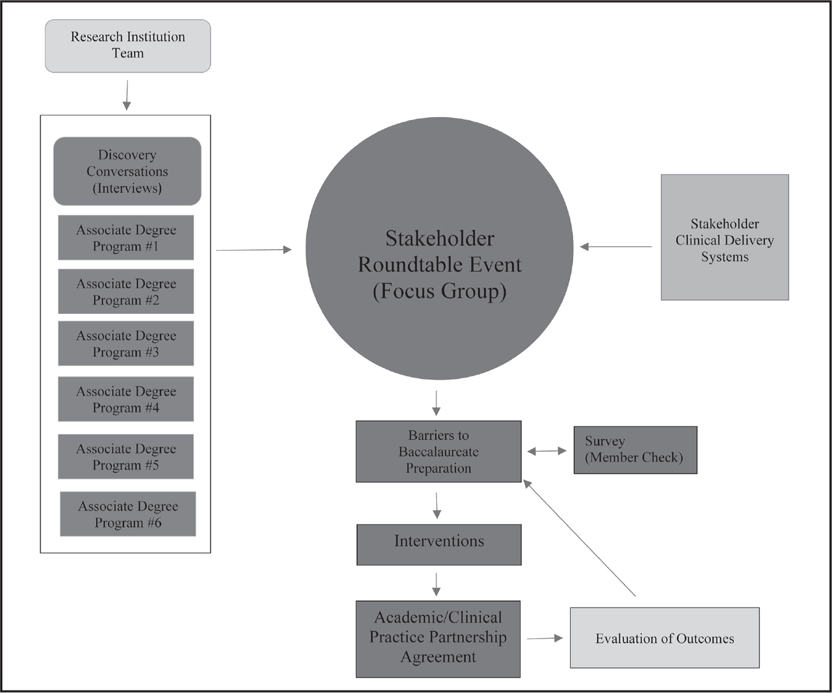 Academic and Clinical Practice Partnership Model.
