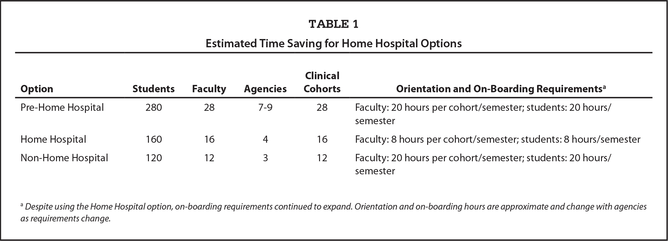 Estimated Time Saving for Home Hospital Options