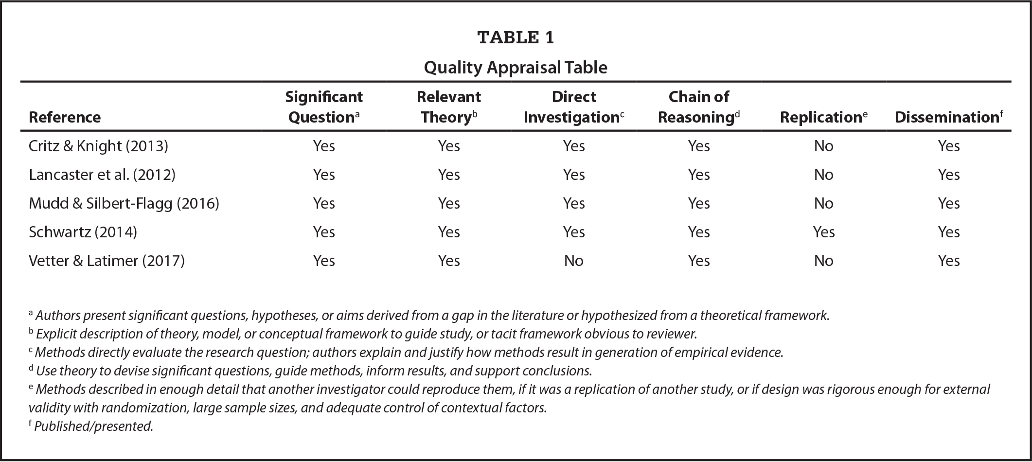 Quality Appraisal Table