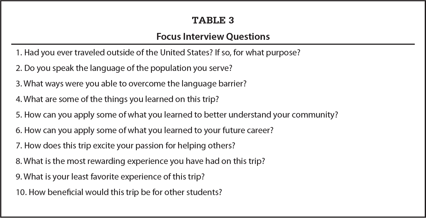 Focus Interview Questions