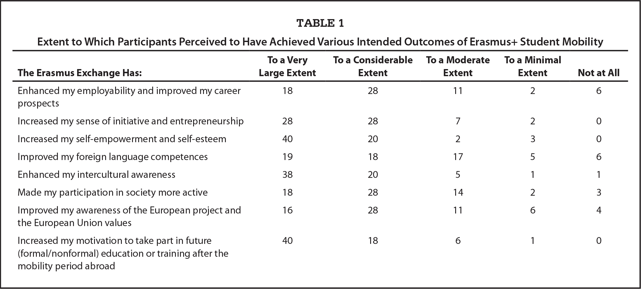 Extent to Which Participants Perceived to Have Achieved Various Intended Outcomes of Erasmus+ Student Mobility