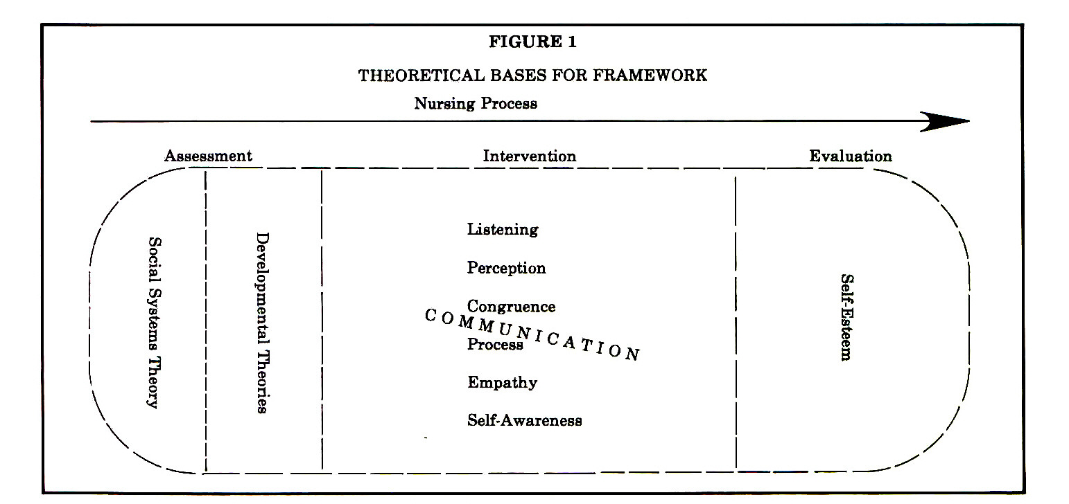 personal theoretical framework nursing Theoretical framework in nursing 2013-1014 essay sample 1 make a comparison of characteristics of occupations and professions in terms of the following.